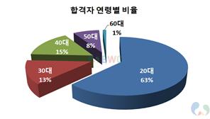 사회복지사 1급 자격증 연령별 합격률 비율 그래프