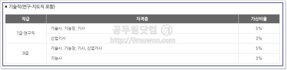 서울시 공무원 기술직(연구직, 지도직 포함) 자격증 가산특전