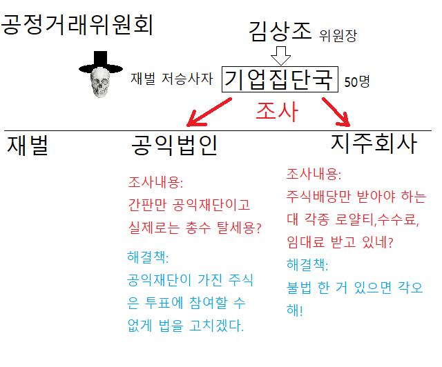 [기사링크-한국일보]김상조 드디어 칼 뽑았다.