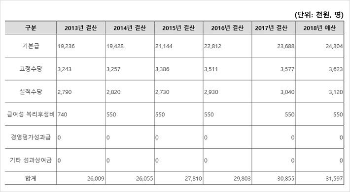 국민건강보험공단 신입연봉